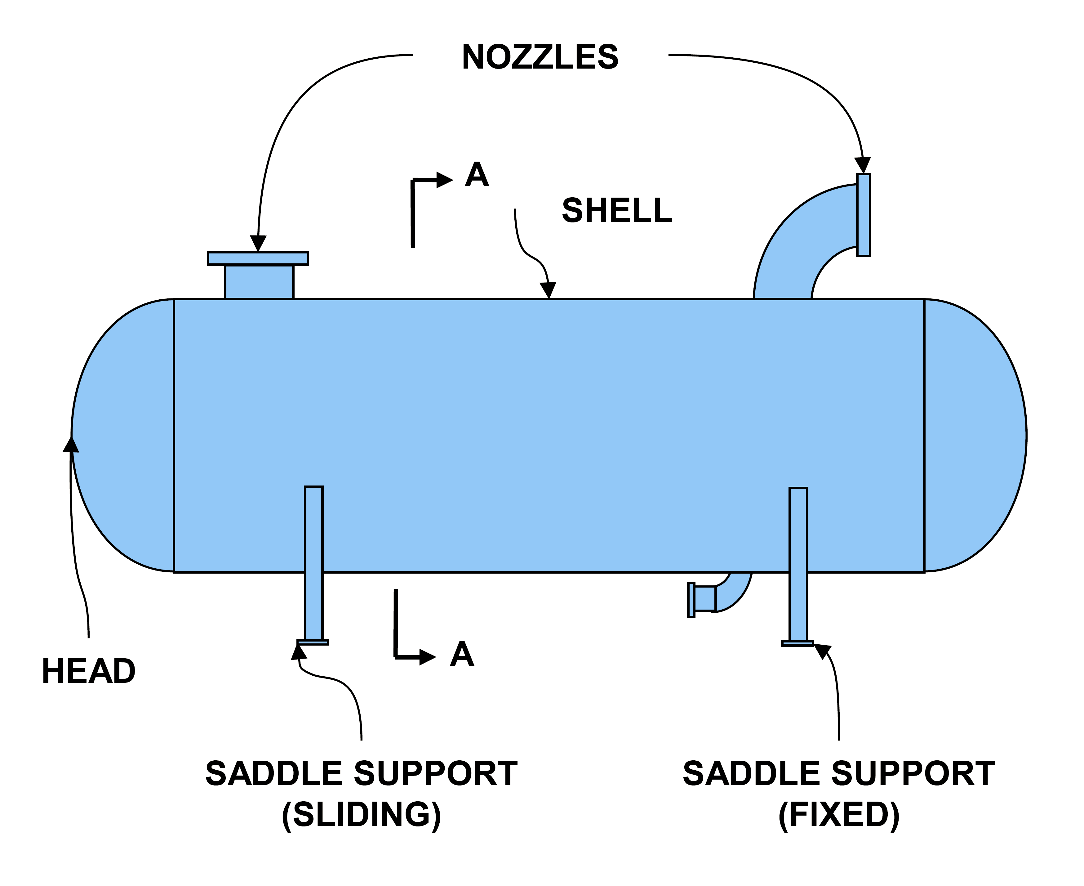 pressure vessel components And nuclear power plant components during construction the objective of the rules is to provide a margin  the 2010 asme boiler and pressure vessel code with addenda.
